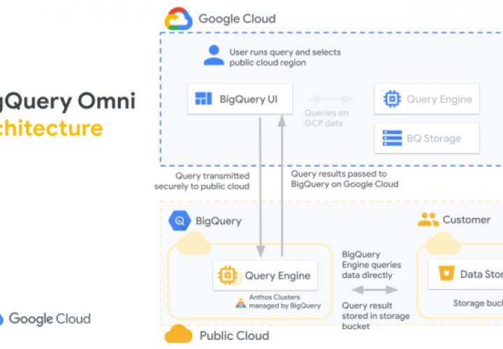 Google lanza una herramienta de análisis en la nube compatible con AWS y Azure