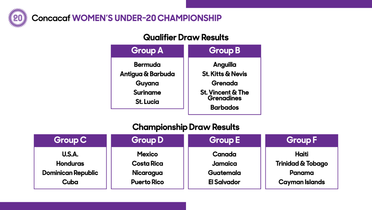 oncacaf realizó sorteo de grupos para la Clasificatoria y Campeonato Femenino Sub-20. Foto: Fepafut